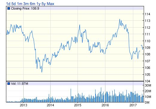 AGG株価チャート