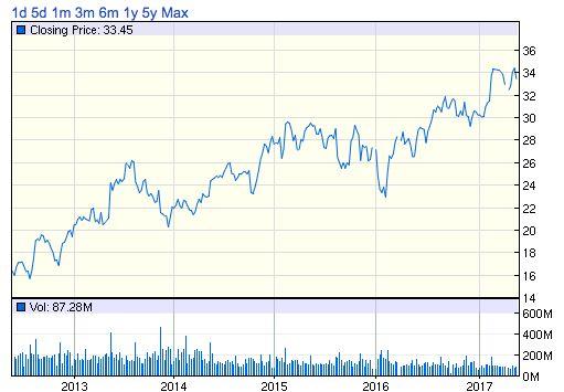 CSCO株価チャート