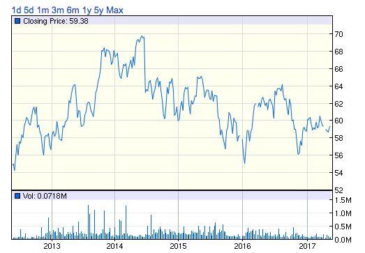 IXP株価チャート
