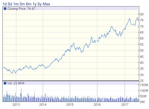 MOアルトリアグループ株価チャート