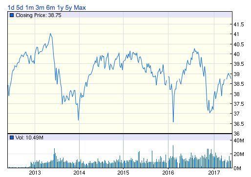 PFF株価チャート