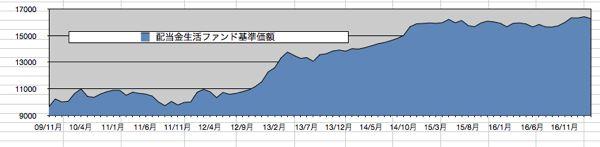 2017年3月末日時点の基準価額