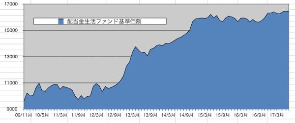 2017年7月末日時点の基準価額