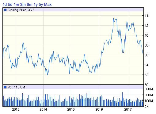 T_株価チャート