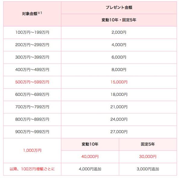 SMBC日興証券個人向け国債キャンペーン