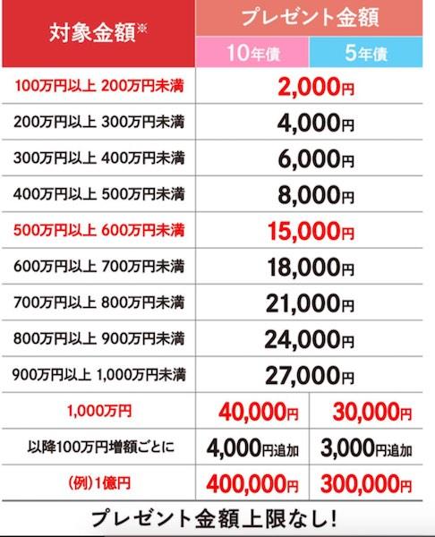 nomura個人向け国債キャンペーン
