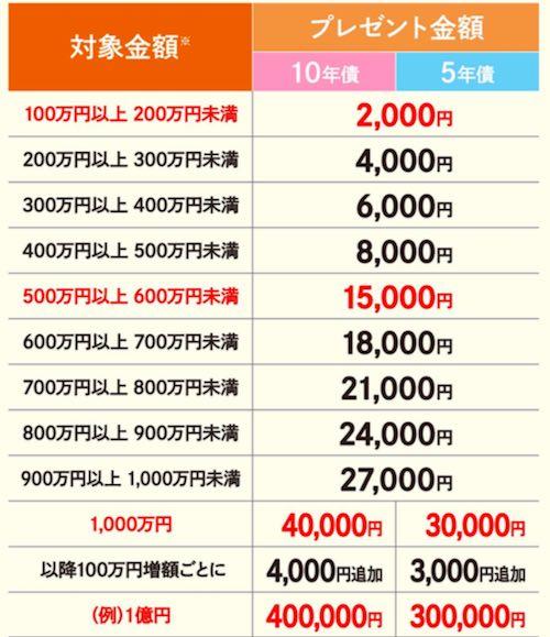 野村證券個人向け国債キャンペーン