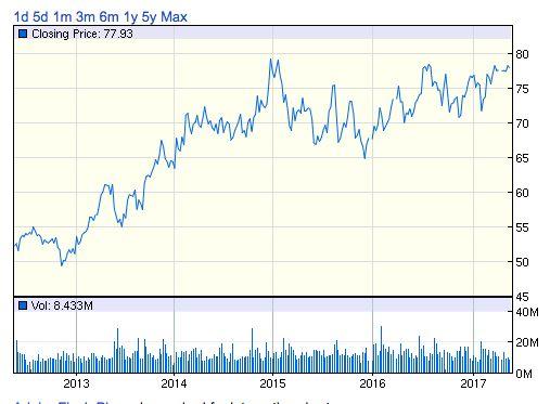 D株価チャート