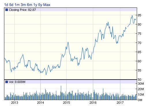 ED株価チャート
