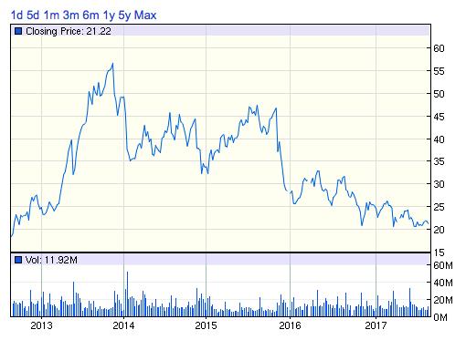 GMEゲームストップ株価チャート