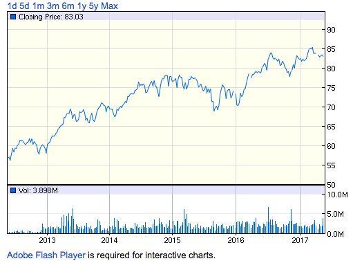 HDV過去5年間の株価チャート