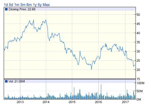 MAT株価チャート