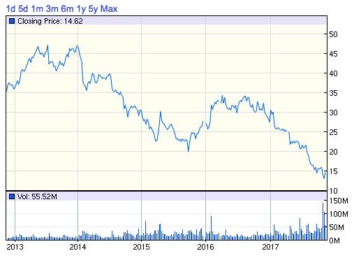MAT_株価チャート