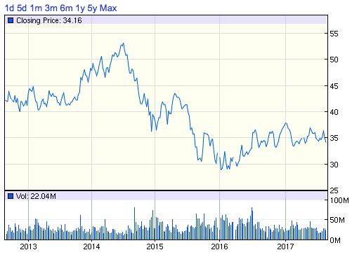 BP株価チャート