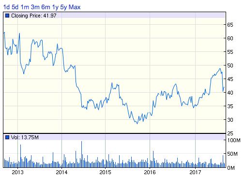 COH株価チャート