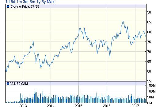 IYR株価チャート