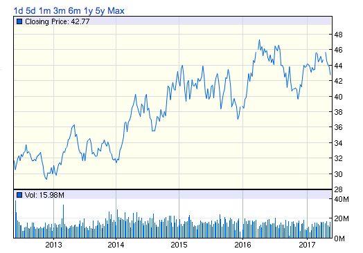 PEG株価チャート