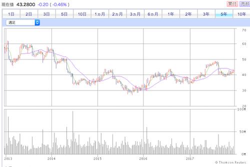 タペストリー株価推移