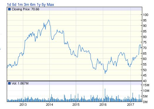 TUP株価チャート