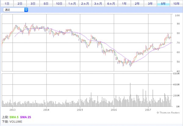 HSBC株価チャート