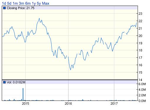03085アジア高配当投資口価格チャート