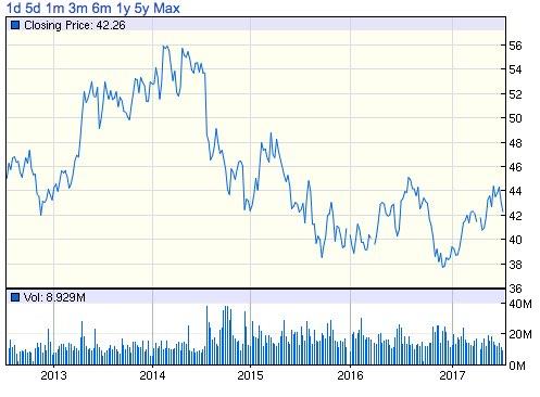 GSK株価チャート