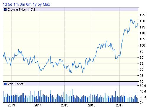 PM株価チャート