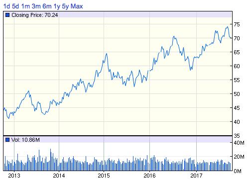 AEP株価チャート