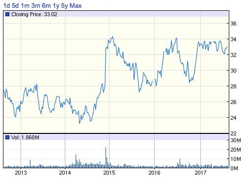 HEハワイアンエレクトリック株価チャート