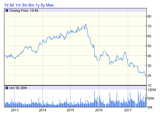M株価チャート