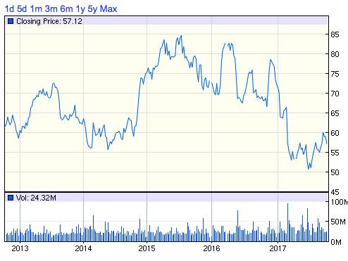 TGTターゲット株価チャート