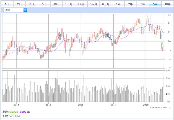 00177江蘇エクスプレス株価チャート
