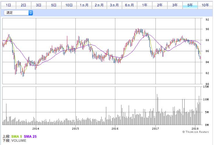 VCIT投資口価格推移