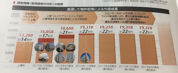 3308日本ヘルスケア投資法人厳選した物件取得