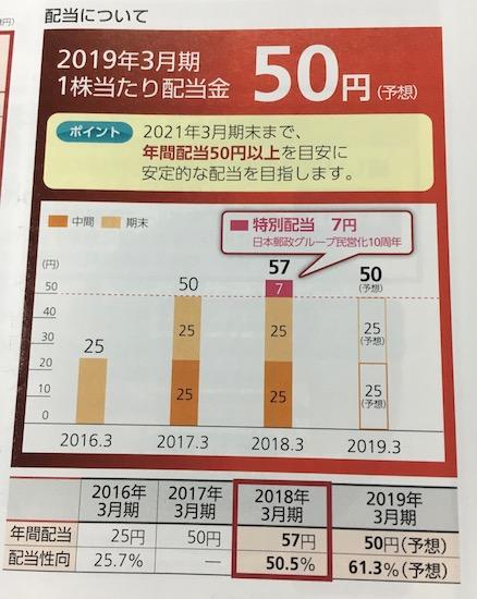 6178日本郵政配当政策について
