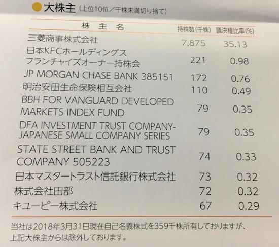 9873日本KFC株主構成