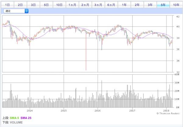 PFF米国優先株式ETF投資口価格チャート