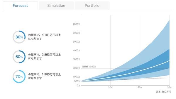 500万円投資した場合の未来予測