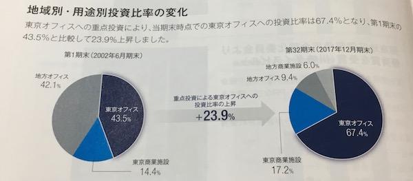 8955資産構成の変化
