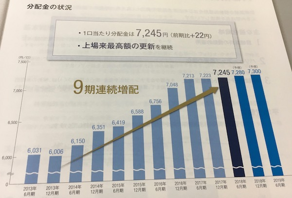 8955日本プライムリアルティ9期連続で増配