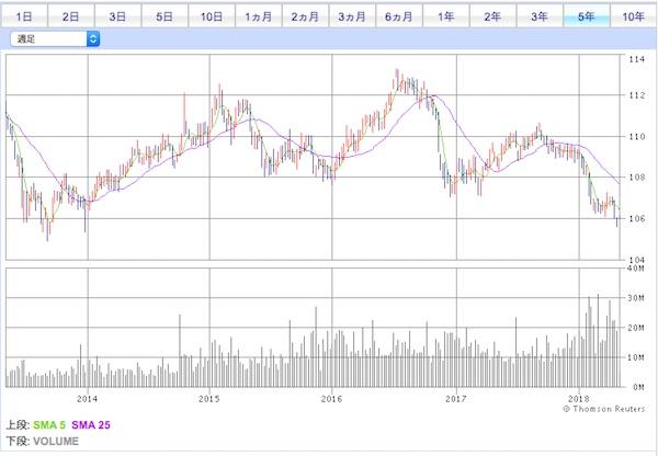 AGG米国債券ETF投資口価格チャート