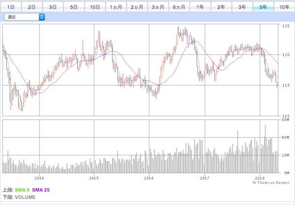 LQD米国社債ETF投資口価格チャート