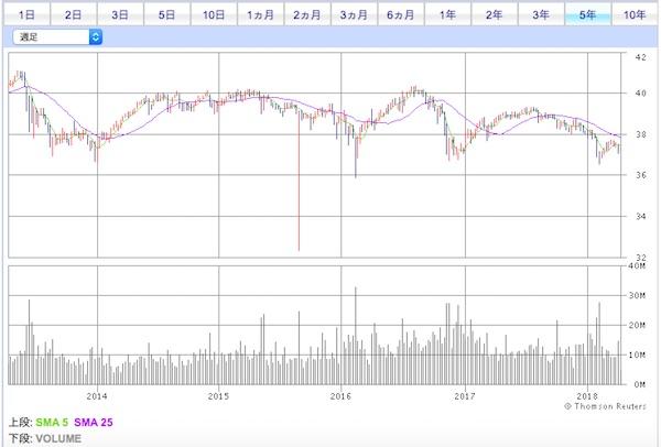 PFF投資口価格チャート