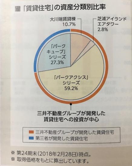 3226日本アコモデーションファンド 物件取得の状況