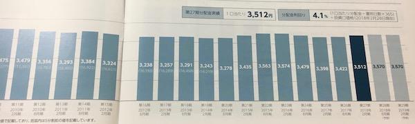8968福岡リート投資法人安定した分配推移