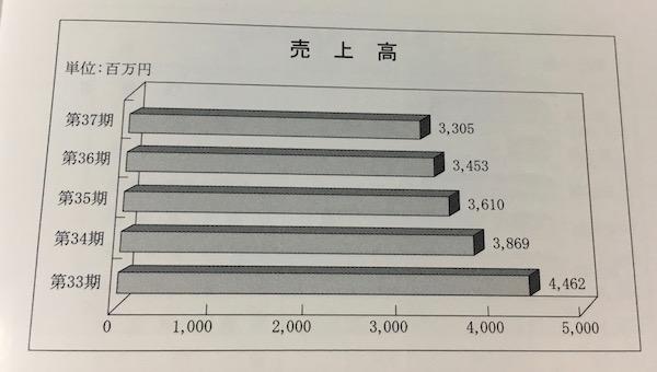4705クリップコーポレーション売上高推移