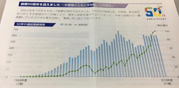 8096兼松エレクトロニクス創業50周年