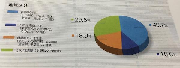 8954オリックス不動産投資法人地域別の投資状況