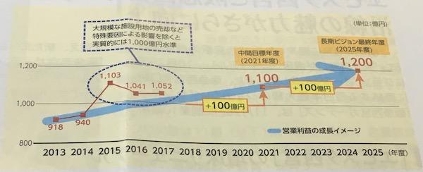 9042阪急阪神HD中期経営計画