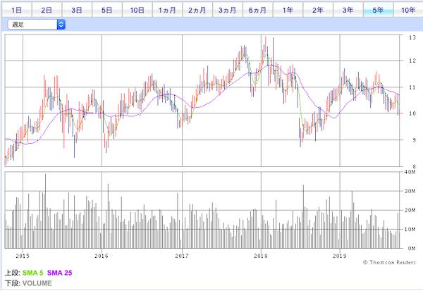 00177株価チャート